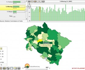 2007 Elections Visualizer